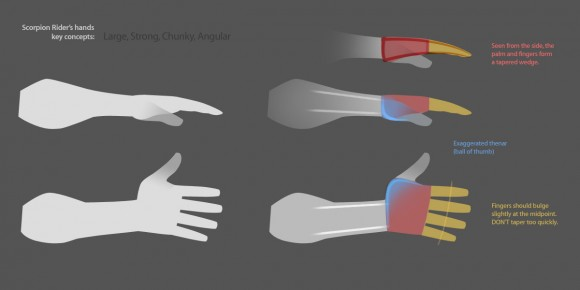 Diagram of the hand layout