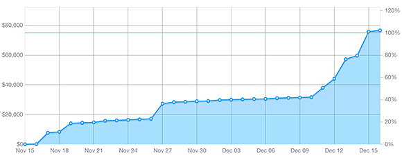 kickstarter-chart